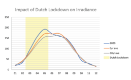 Impact of Dutch lockdown on irradiance